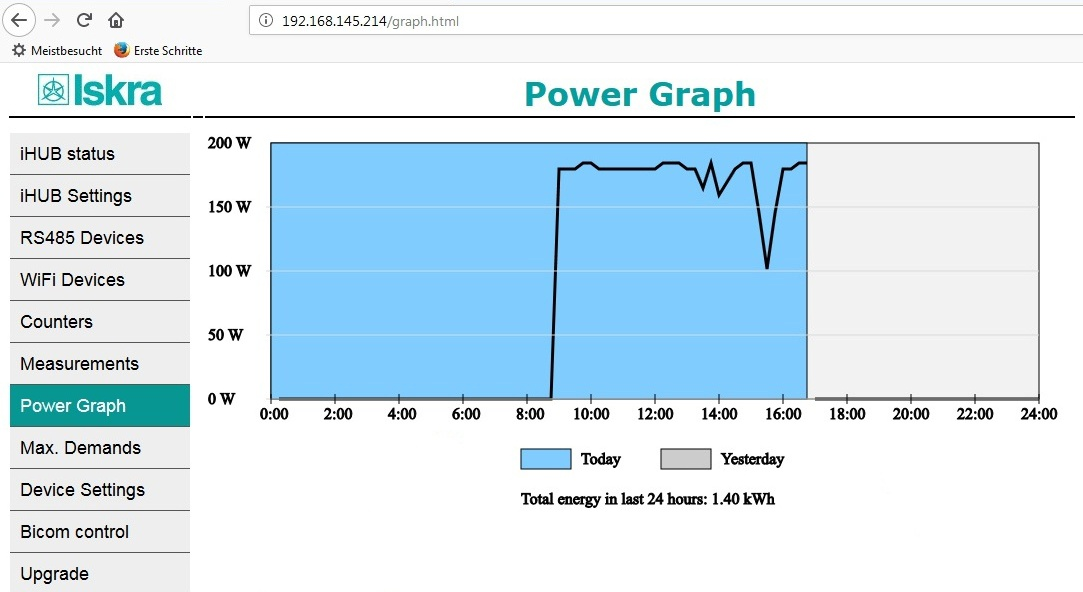 iHub power graph